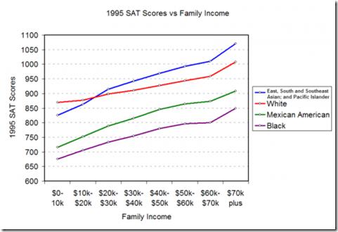 1995-sat-scores-and-race