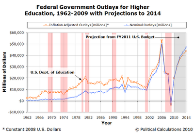 us-federal-outlays-for-higher-education-1962-2009-projections-to-2014
