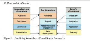 digital scholarship Heap and Minocha