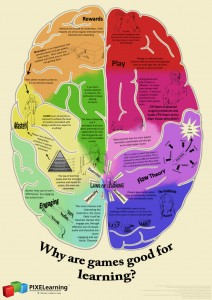 gamification_learning brain on games