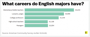 careers of English majors