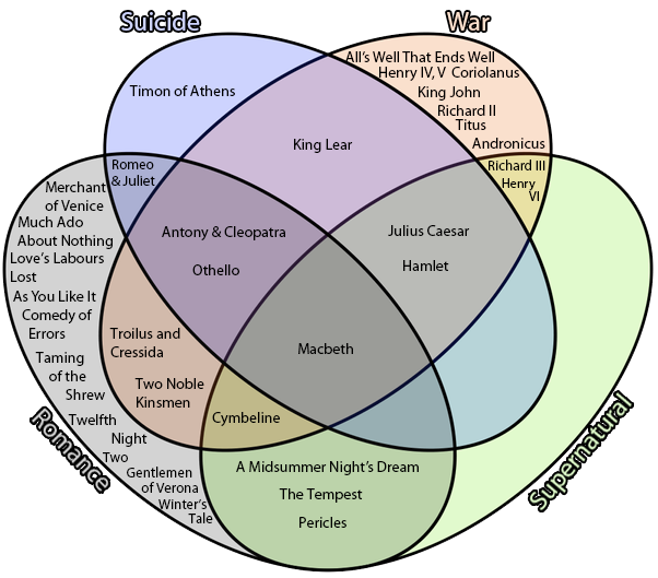 Venn Diagram Shakespeare